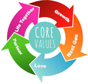 core values 2020